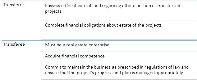 Requirements in terms of transfer of all or a portion of real estate project in Article 49 Law of On Real Estate Trading
