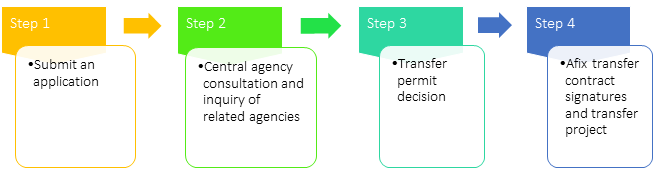Procedures for transfer: the real estate project