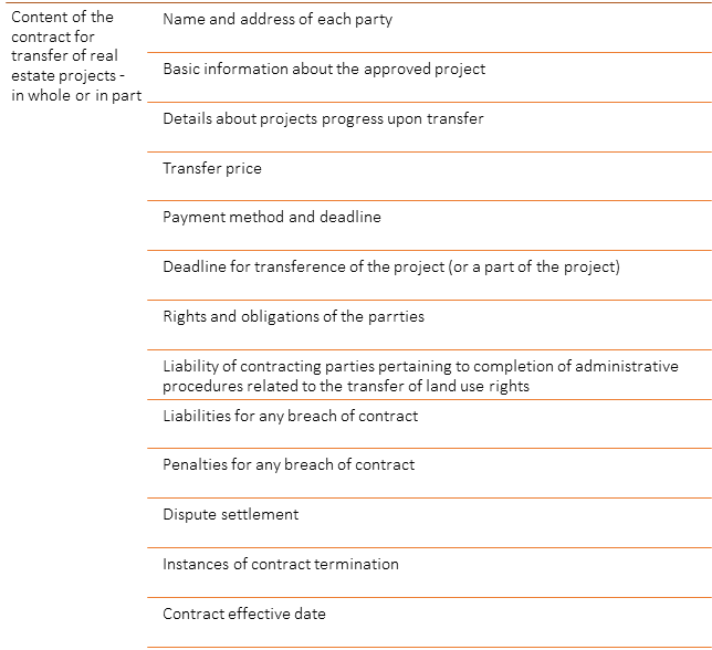 CONTRACT FOR TRANSFER OF THE WHOLE OR A PART OF PROJECT