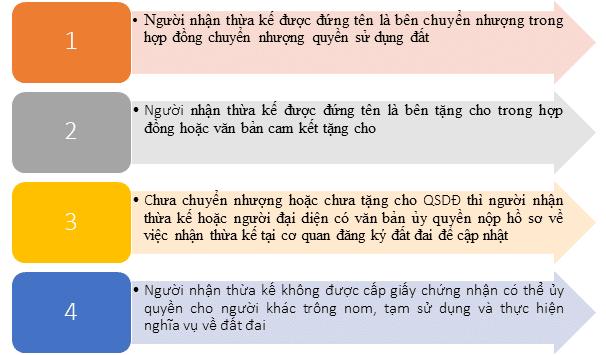 Thừa kế bất động sản tại Việt Nam có yếu tố nước ngoài, quyền của người nước ngoài và người Việt Nam định cư ở nước ngoài về bất động sản tại Việt Nam