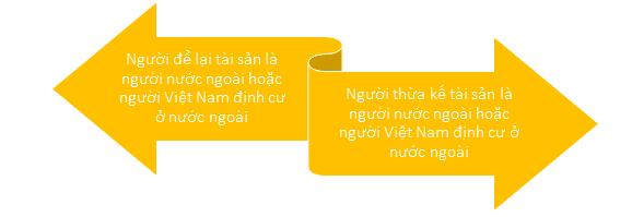 thừa kế bất động sản tại Việt Nam có yếu tố nước ngoài, các trường hợp nhận thừa kế bất động sản tại việt nam