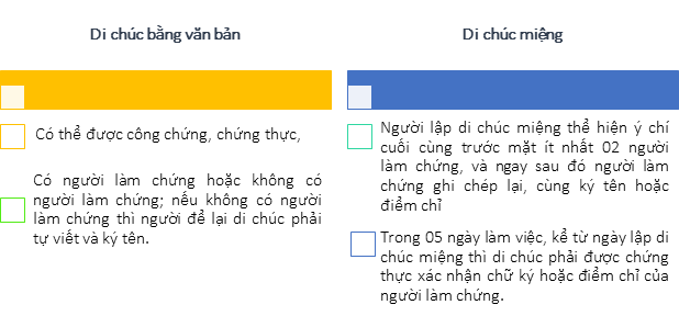 Hình thức di chúc hợp lệ, di chúc người nước ngoài, di chúc bằng văn bản, di chúc miệng, để lại di chúc, người nước ngoài để lại di chúc, Thừa kế bất động sản tại Việt Nam có yếu tố nước ngoài