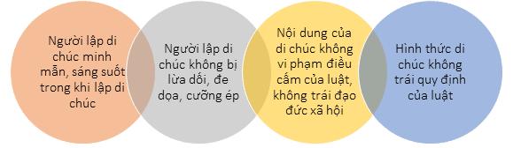Thừa kế bất động sản tại Việt Nam có yếu tố nước ngoài, di chúc thừa kế, di chúc thừa kế bất động sản tại việt nam có yêu tố nước ngoài, di chúc thừa kế bất động sản
