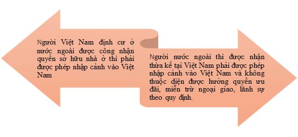 bất động sản tại việt nam có yếu tố nước ngoài, người nước ngoài và người Việt nam định cư ở nước ngoài nhận thừa kết bất động sản tại việt nam