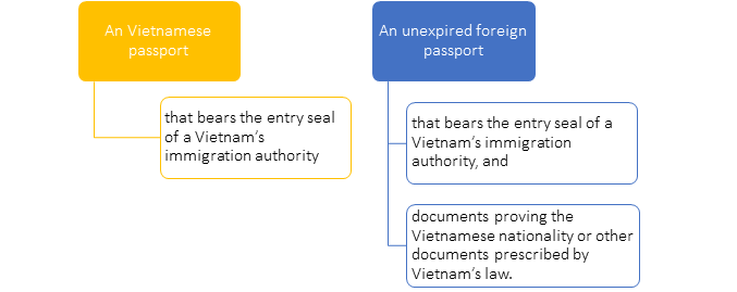 Requirements pertaining overseas Vietnamese eligible for the homeownership in Vietnam