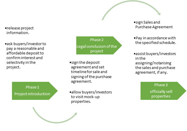 Possible phases of selling properties