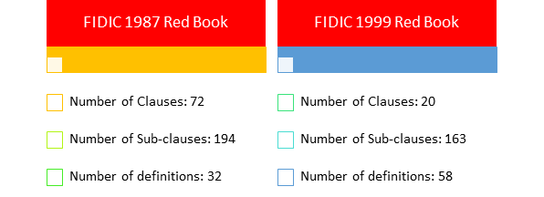 FIDIC Contract 1999 and FIDIC Contract 1987 Clauses