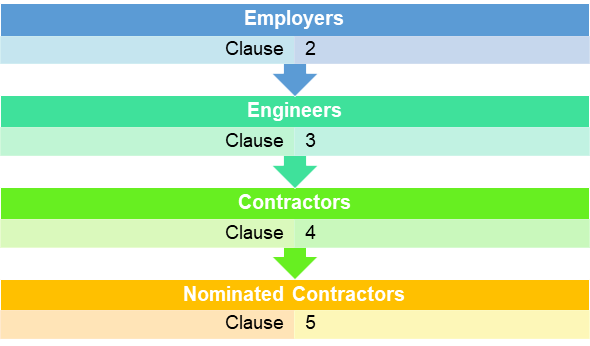 Parties under a FIDIC 1999 Contract
