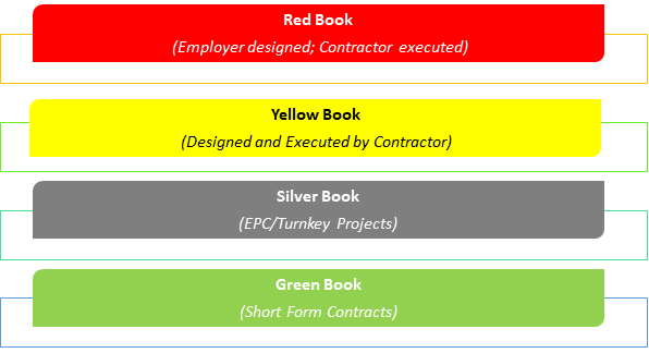 The name of each FIDIC 1999 Contract book
