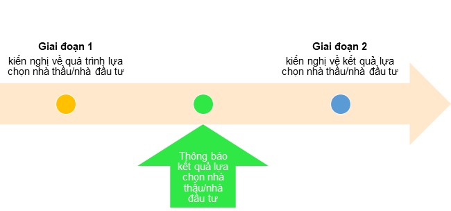 2 giai doan trong qua trinh kien nghi va giai quyet kien nghi